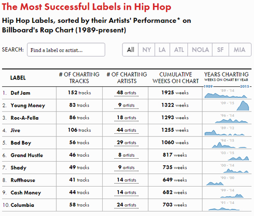 You need to see these charts of hip hop label success over the