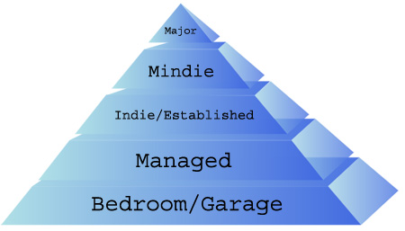 Music Industry Pyramid
