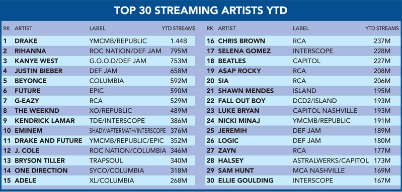 Top 30 Streaming 2016