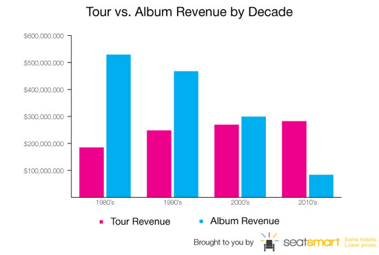 Music Sales Falling, Tour Revenue in Danger. Can the Industry ...